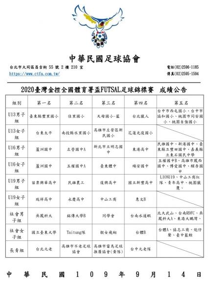 b_850_600_16777215_00_media_images_中華民國足球協會__2020(體育署盃)成績公告1-8名_page-0001.jpg